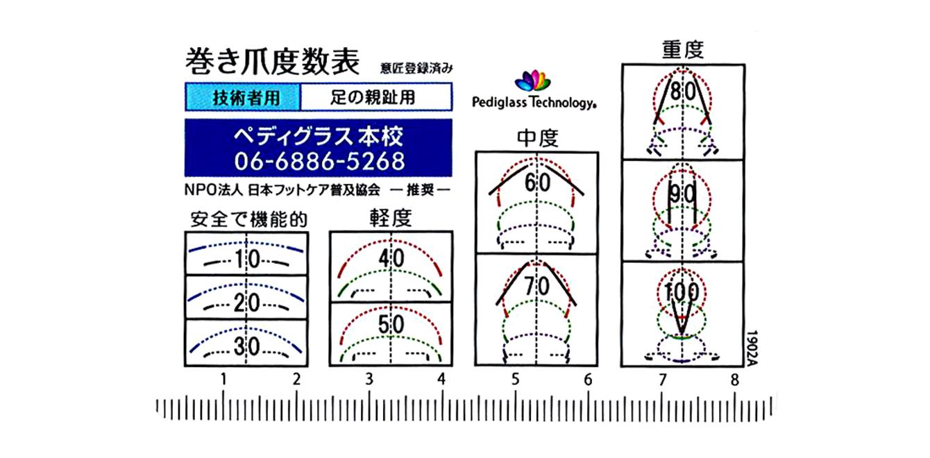 巻き爪度数の測り方